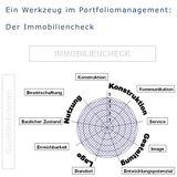 Ein Werkzeug für das Portfoliomanagement im BBL M-V: Halten  Entwickeln oder Verwerten wir eine Immobilien? © 2010 Betrieb für Bau und Liegenschaften Mecklenburg-Vorpommern