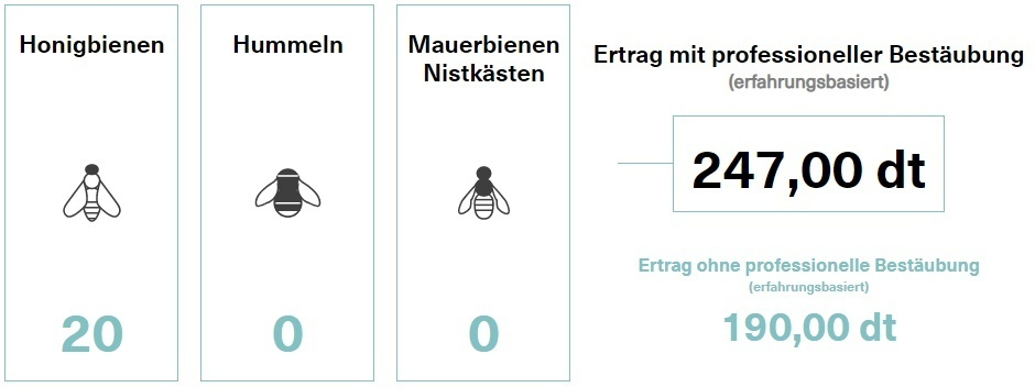 Grafik 1: Bestäubungsrechner  © Bienenzentrum OÖ